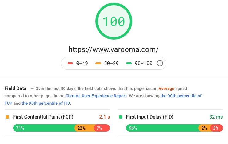 web page loading speed results for Varooma